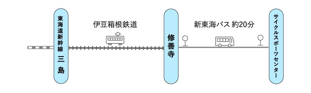 東海道新幹線 - 駿豆線