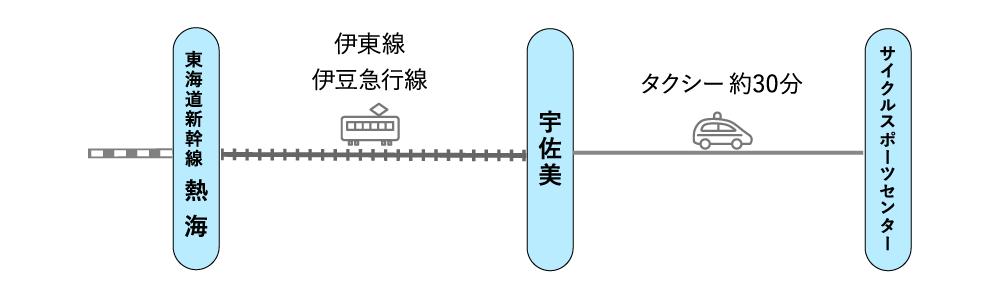 東海道新幹線 - JR伊東線/伊豆急行線